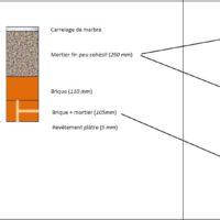 Stratigraphie des planchers : Exemple de relevé endoscopique