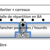 Schéma descriptif du plancher après auscultation radar